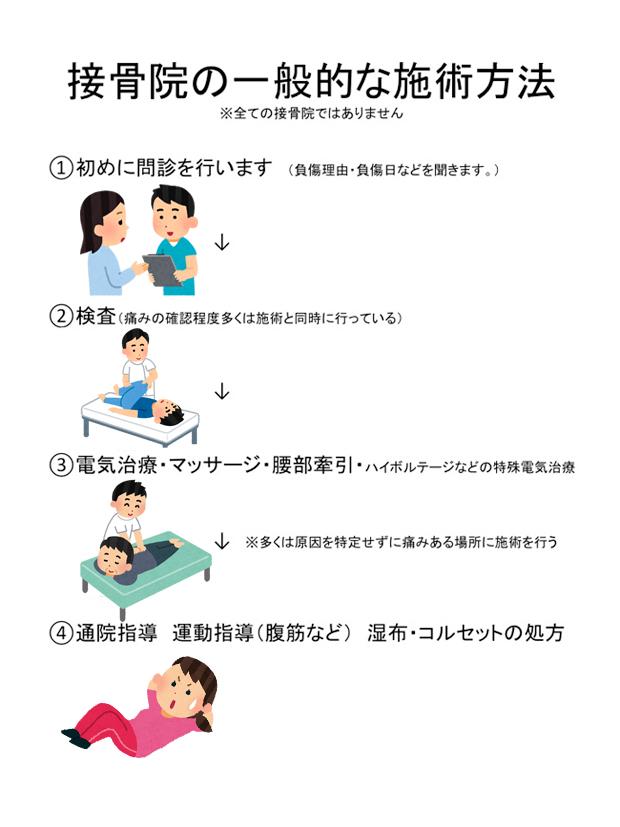 接骨院の一般的な施術方法